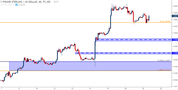 EUR/USD Battles at 1.2000, Cable Bounces Off of Support Ahead of FOMC