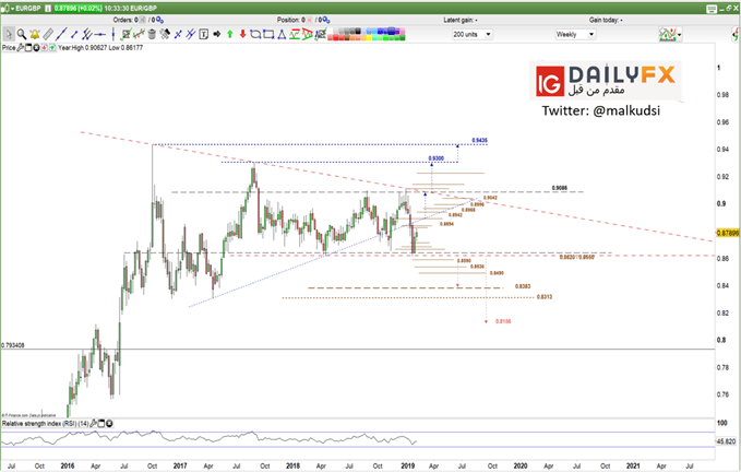 EUR/GBP prices weekly chart