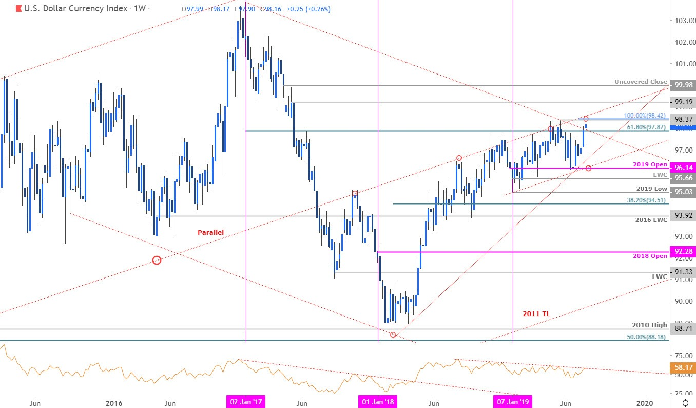 Us Dollar Price Outlook Dxy Breakout Vs Fed Rate Cut