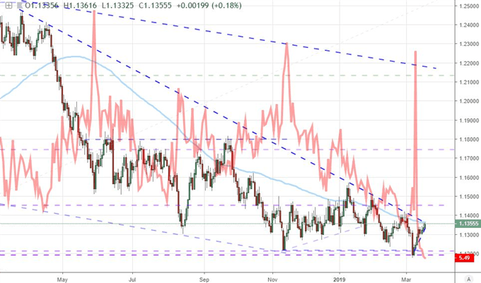 S&P 500 Hit by Trade War Rumors, EURUSD Ready to Break on Fed
