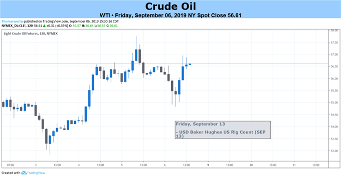 Oil Prices Hold August Range Ahead of World Energy Council
