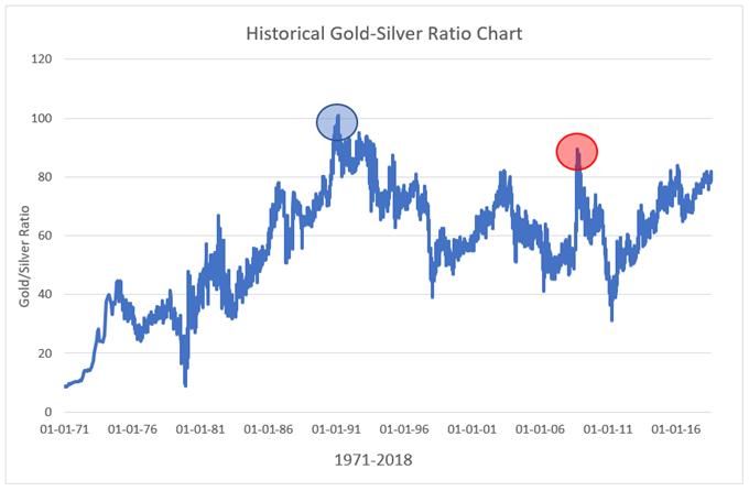 Graphique historique du ratio or/argent depuis 1971