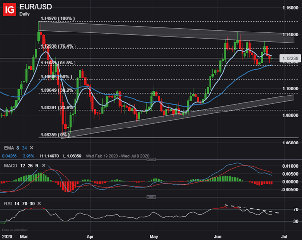 EUR to USD Price Chart Euro Technical Forecast