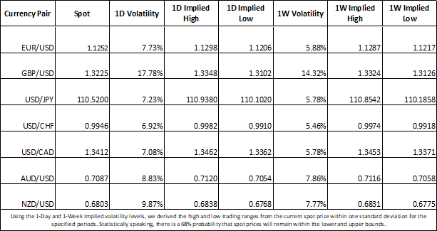 Forex Market implied volatility and trading ranges