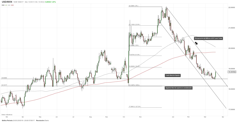 Aumento súbito del USD/MXN ofrece buen nivel de entrada para posiciones cortas en dólares