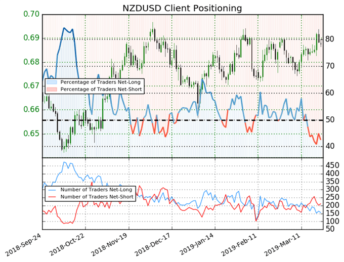 igcs, ig client sentiment index, nzdusd price chart