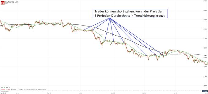 5 Day-Trading-Strategien