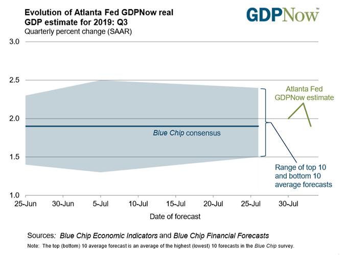 atlanta fed gdpnow, us growth expectations, us gdp expectations, us gdp forecast