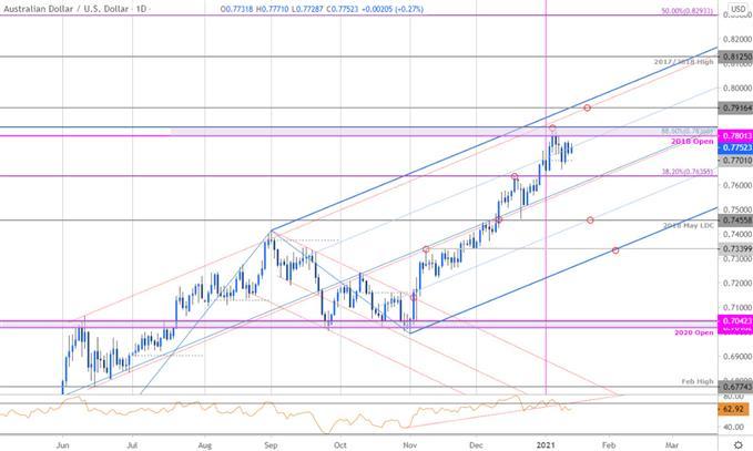 Aussie Building Breakout- AUD/USD Levels
