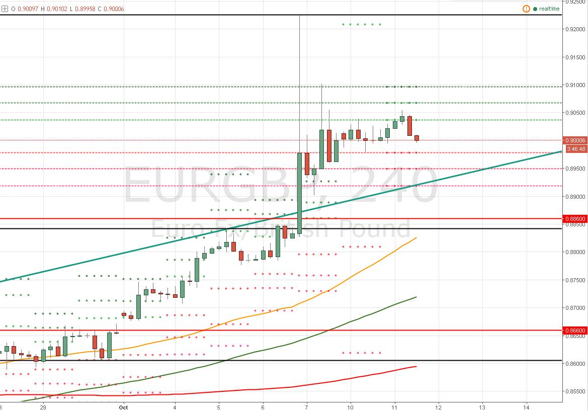 El Euro / Libra Esterlina – ¿Cómo analizarlo luego del desplome de la GBP?