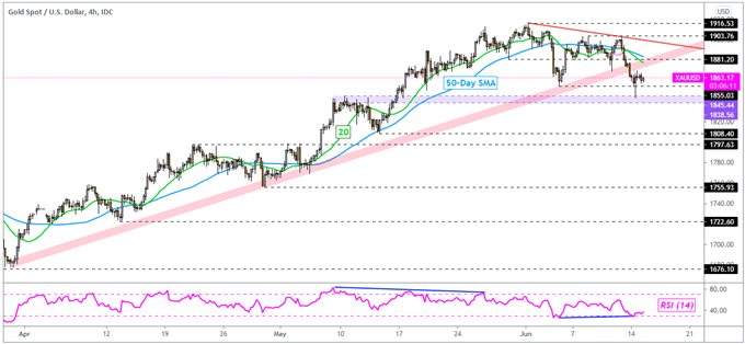 Gold Price Outlook: XAU/USD Top in Play as 10-Year Treasury Yield Rebounds?