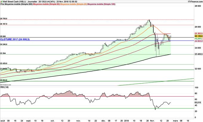 Graphique journalier du Dow Jones