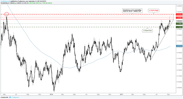 AUD/USD Options-derived Trading Range Relative to Eyed Technical Levels