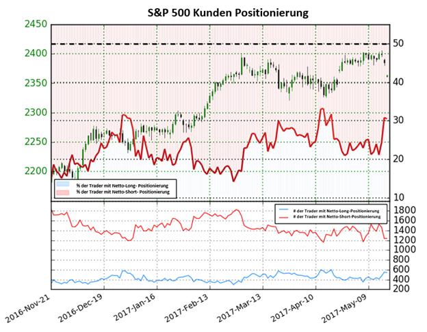 S&P 500 Preis könnt höher gehen als Sentiment hergibt