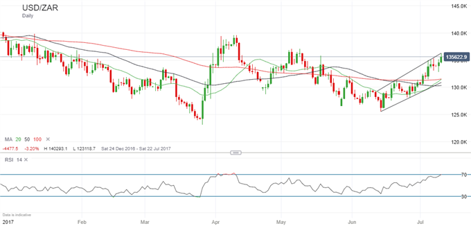 USD/ZAR Well Placed to Strengthen Further, 14.00 Level In Sight