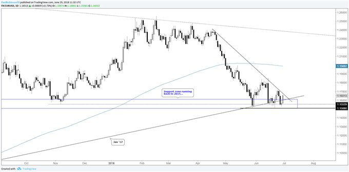 Eur Usd Daily Chart Descending Wedge On Support
