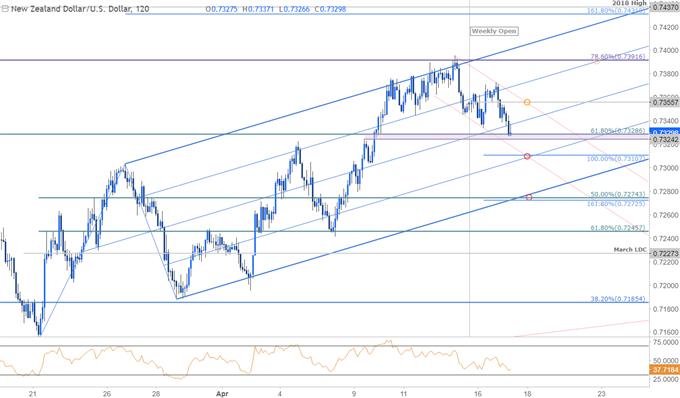 NZD/USD Price Chart - 120min Timeframe
