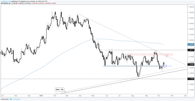 EUR/USD Weekly Technical Outlook: Can the Euro Escape Gravity This Week?
