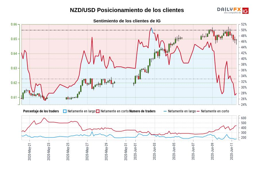 Sentimiento (NZD/USD): Los clientes de IG mantienen su menor nivel de posiciones largas netas en NZD/USD desde may. 22 cuando la cotización se ubicaba en 0,61.
