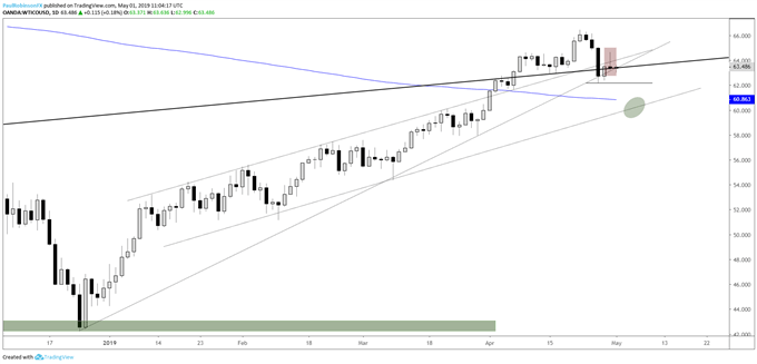 crude oil daily chart, reversal puts pressure on support