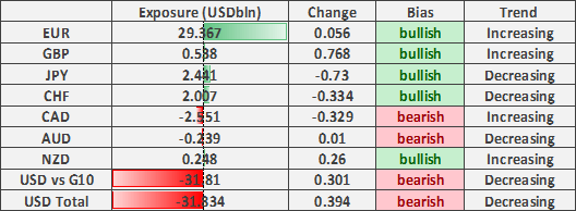 US Dollar Shorts Easing, GBP/USD Flips to Net Long- COT Report