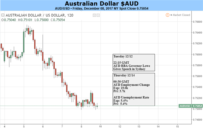 Australian Dollar Faces Day Of Reckoning At Fed's Hands