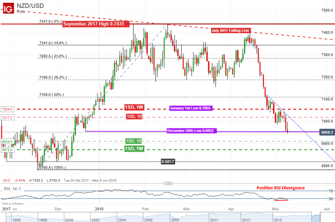 NZD/USD daily chart RBNZ rate decision reaction