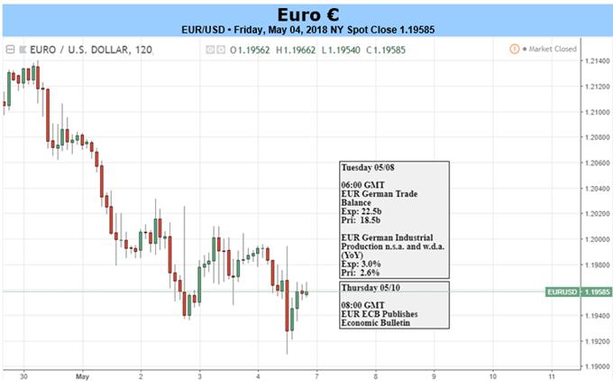 Euro vs. US Dollar daily chart