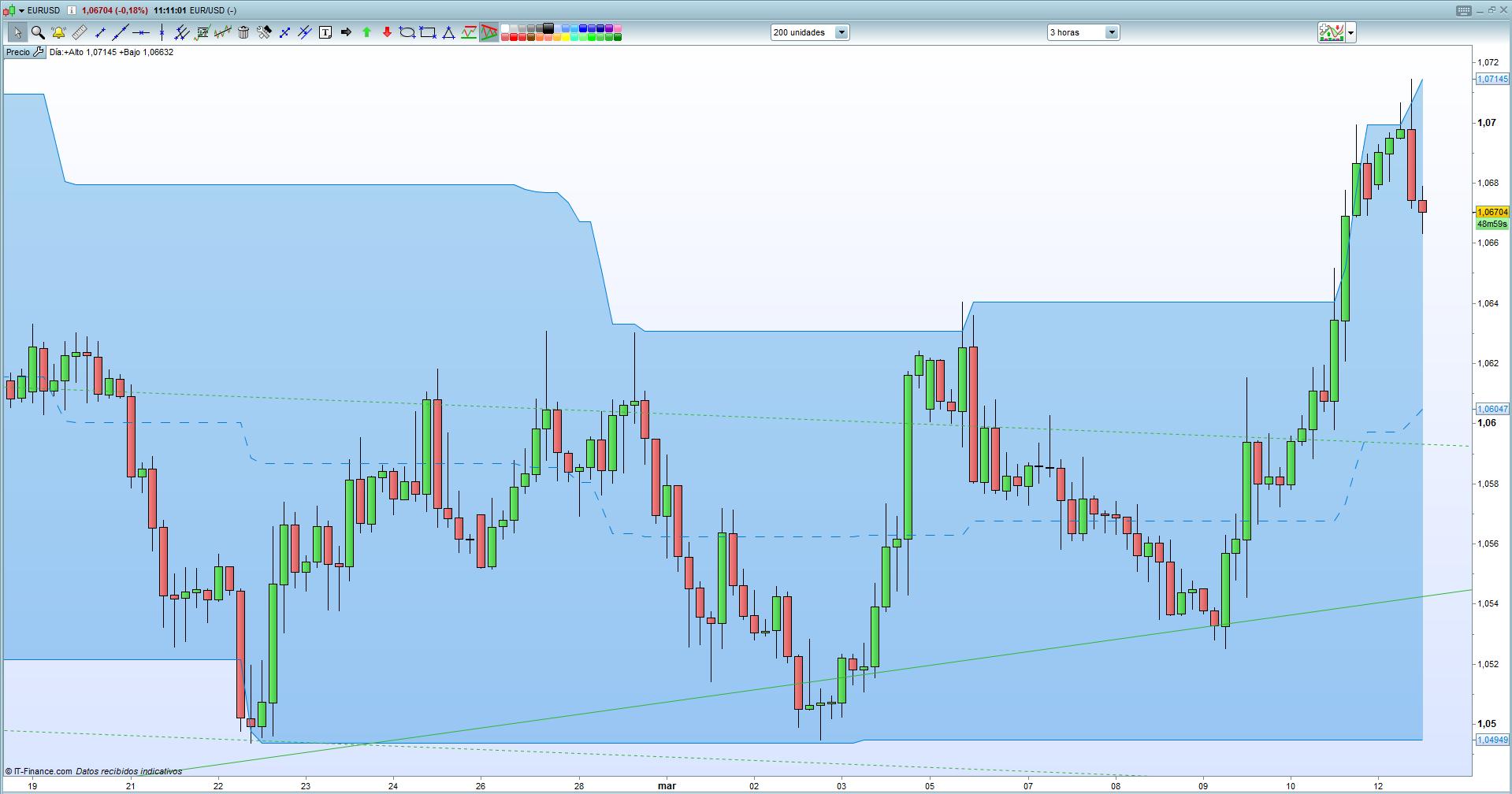 Semana Bancos Centrales: ¿Qué será del EUR/USD?
