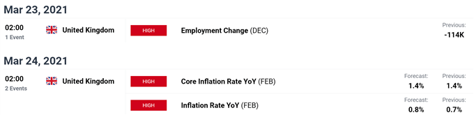 Dow Jones, Nasdaq 100, FTSE 100 Forecasts for the Week Ahead