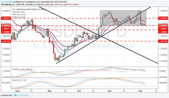 USD/CAD Looks to BOC to Catalyze Range Break