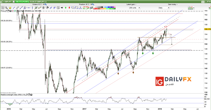 GBP/JPY prices and critical levels on daily chart