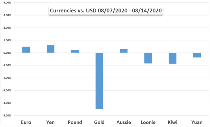 ABD Doları, Altın, Euro, Yen, Pound, Aussie, Loonie, Grafik
