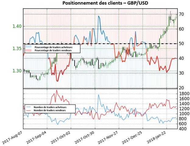GBP/USD: L'augmentation des positions vendeuses donne une perspective haussière sur la livre sterling