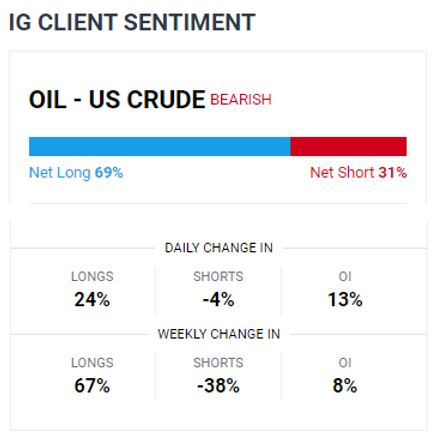 Oil down $2 as rise in U.S. crude stocks fans oversupply fears