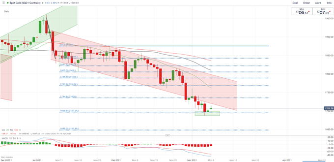Gold, Crude Oil Price Forecast: Edging Higher on the Back of Stimulus, Saudi Oil Facility Attack