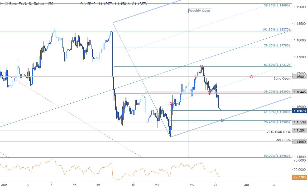 Eur Usd 120min Price Chart
