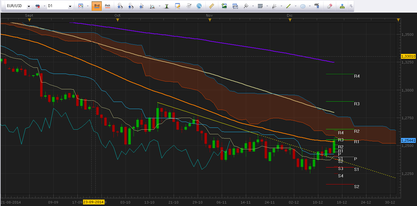 Rusia aumenta sorpresivamente la tasa de interés y repercute en los mercados
