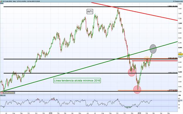 Gráficos de mayor relevancia para la siguiente semana: DAX 30, GBP/USD, Petróleo y más…