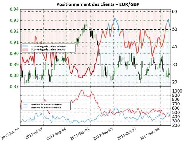 EUR/GBP: Forte perspective baissière pour la paire