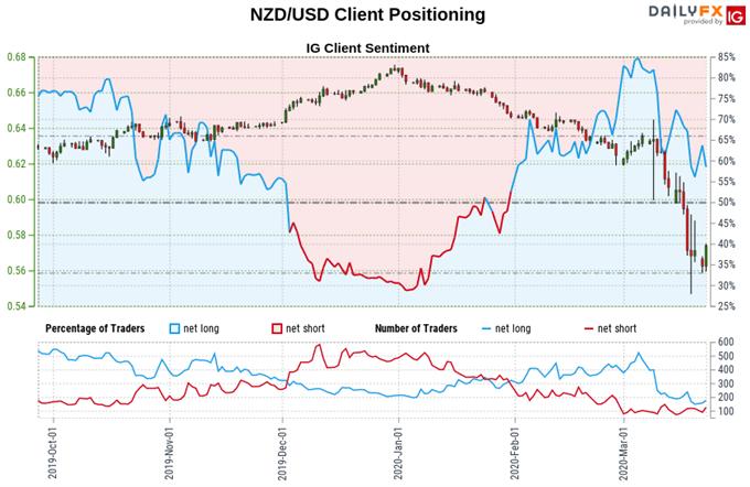 New Zealand Dollar vs US Dollar price, trader sentiment