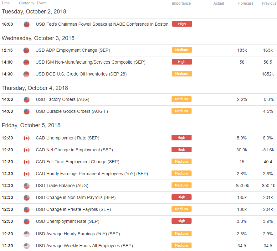 Canadian Dollar Price Outlook Trading The Usdcad Breakdown