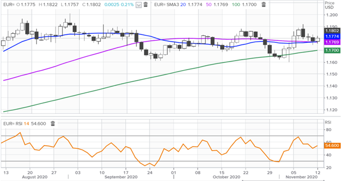 Euro Forecast: EUR/USD May Extend Last Week's Losses