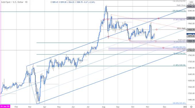 XAU/USD Vaccine Sell-off Tests Key Support Zone