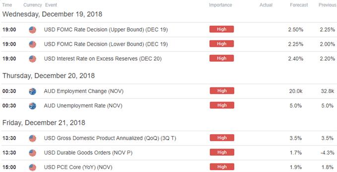 AUD/USD Economic Calendar