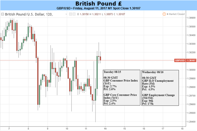 GBP: Starting to Behave Like a 'Risk-On' Currency