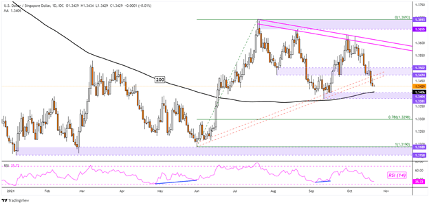 US Dollar at Risk After Breakouts, Ebbing Momentum. USD/SGD, USD/IDR, USD/THB, USD/PHP