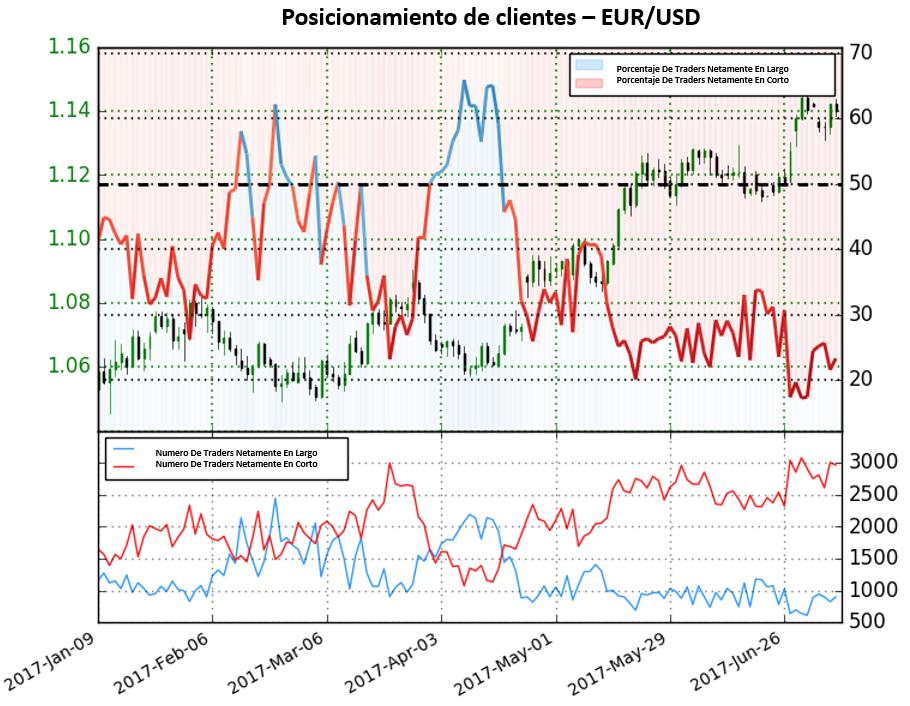 Posicionamiento EUR/USD, GBP/USD y USD/JPY: Dólar no da señal clara pero posicionamiento en el Yen indica debilidad