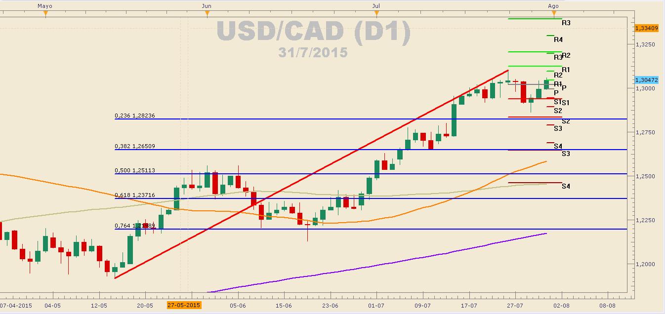 Hoy conoceremos el PIB de Canadá. USDCAD a la espera de volatilidad.