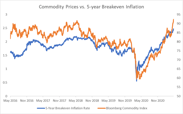 Will Dow Jones Outperform Nasdaq 100 as Inflation Debates Heat Up?
